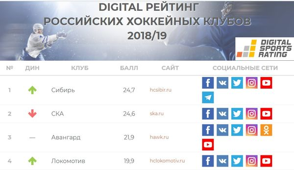 Сибирь сместила СКА с первого места